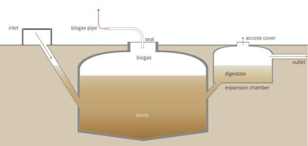 Qual é a função de um biodigestor?